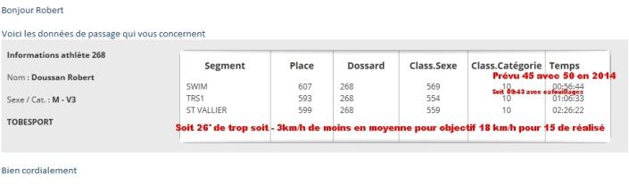 Merci Manu Vignes de http://www.timingzone.com/