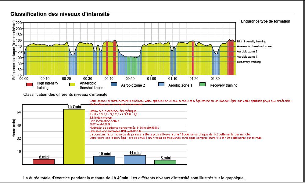 Analyse fichier .fit Garmin avec FirtsBeat