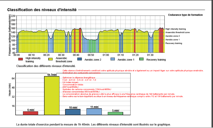Analyse fichier .fit Garmin avec FirtsBeat