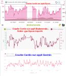Cardio_Comparatif