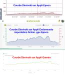 Courbe_Dénivelé_Comparatif